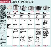 slow cooker bäst i test
